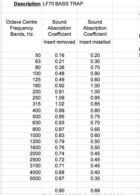 LF70 AC Insert test results
